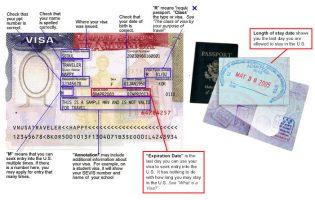 Visa diagram